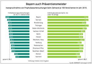 Bayern Präventionsmeister