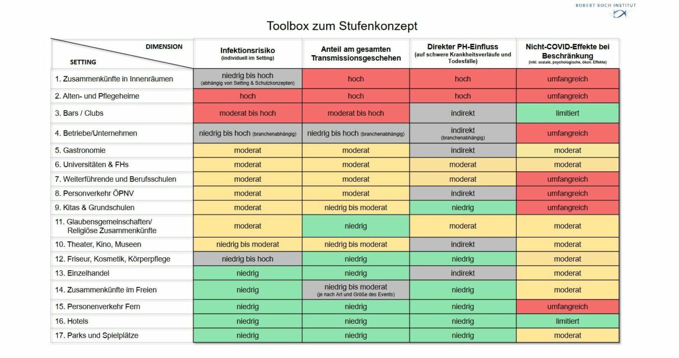 RKI Toolbox Stufenkonzept