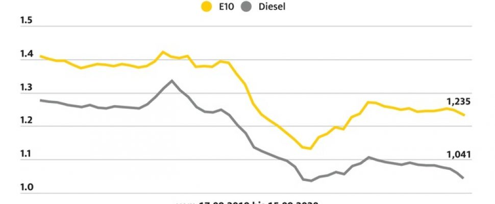 Fuel prices in Germany / Further text via ots and www.presseportal.de/nr/7849 / The use of this image for editorial purposes is free of charge. Publication, please citing the source: