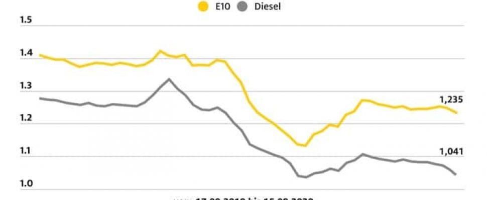 Precios del combustible en Alemania / Texto adicional a través de ots y www.presseportal.de/nr/7849 / El uso de esta imagen con fines editoriales es gratuito. Publicación, cite la fuente: