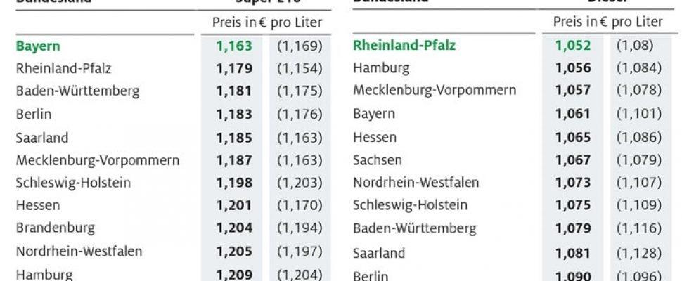 Benzin in Bayern am günstigsten / Regionale Preisunterschiede weiterhin groß / Kraftstoffpreise im Bundesländervergleich / Weiterer Text über ots und www.presseportal.de/nr/7849 / Die Verwendung dieses Bildes ist für redaktionelle Zwecke honorarfrei. Veröffentlichung bitte unter Quellenangabe: