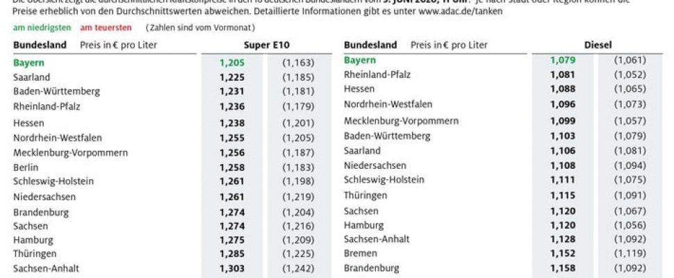 Tanken in Bayern am günstigsten / Preisdifferenz zwischen den Bundesländern wird größer / Kraftstoffpreise im Bundesländervergleich Weiterer Text über ots und www.presseportal.de/nr/7849 / Die Verwendung dieses Bildes ist für redaktionelle Zwecke honorarfrei. Veröffentlichung bitte unter Quellenangabe: