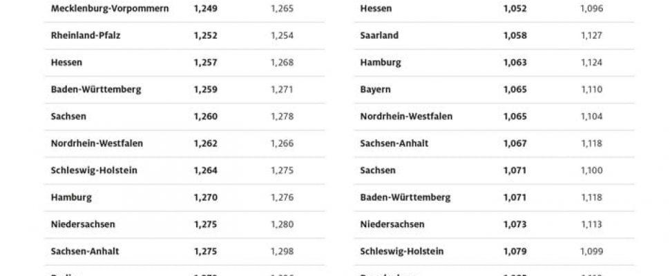 Kraftstoffpreise im Bundesländervergleich / Weiterer Text über ots und www.presseportal.de/nr/7849 / Die Verwendung dieses Bildes ist für redaktionelle Zwecke honorarfrei. Veröffentlichung bitte unter Quellenangabe: