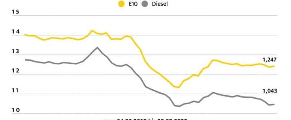 ADAC fuel price comparison: price difference between gasoline and diesel is growing / fuel prices: difference in both fuels over 20 cents / diesel and gasoline each with a slight increase in the weekly comparison / Further text on ots and www.presseportal.de/nr/7849 / The use of this image is for editorial purposes free of charge. Publication, please citing the source:
