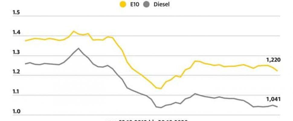 ADAC Kraftstoffpreisvergleich: Preisdifferenz zwischen Benzin und Diesel verringert sich weiter / Weiterer Text über ots und www.presseportal.de/nr/7849 / Die Verwendung dieses Bildes ist für redaktionelle Zwecke honorarfrei. Veröffentlichung bitte unter Quellenangabe: