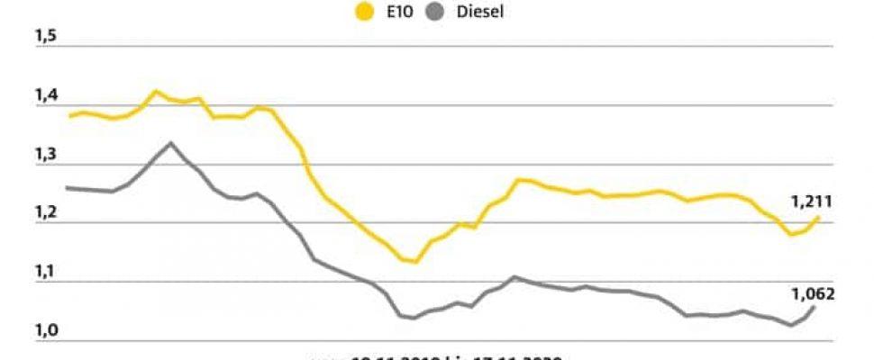 ADAC Kraftstoffpreisvergleich: Preisdifferenz zwischen Benzin und Diesel fast konstant / Weiterer Text über ots und www.presseportal.de/nr/7849 / Die Verwendung dieses Bildes ist für redaktionelle Zwecke honorarfrei. Veröffentlichung bitte unter Quellenangabe: