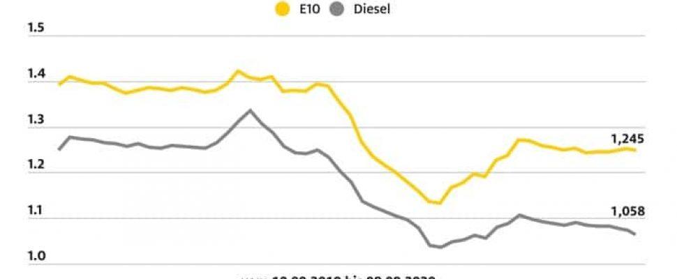ADAC Kraftstoffpreisvergleich: Rückgang bei den Spritpreisen / Weiterer Text über ots und www.presseportal.de/nr/7849 / Die Verwendung dieses Bildes ist für redaktionelle Zwecke honorarfrei. Veröffentlichung bitte unter Quellenangabe: