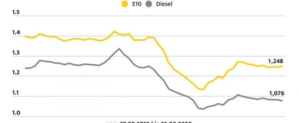 ADAC Kraftstoffpreisvergleich. Weiterer Text über ots und www.presseportal.de/nr/7849 / Die Verwendung dieses Bildes ist für redaktionelle Zwecke honorarfrei. Veröffentlichung bitte unter Quellenangabe: