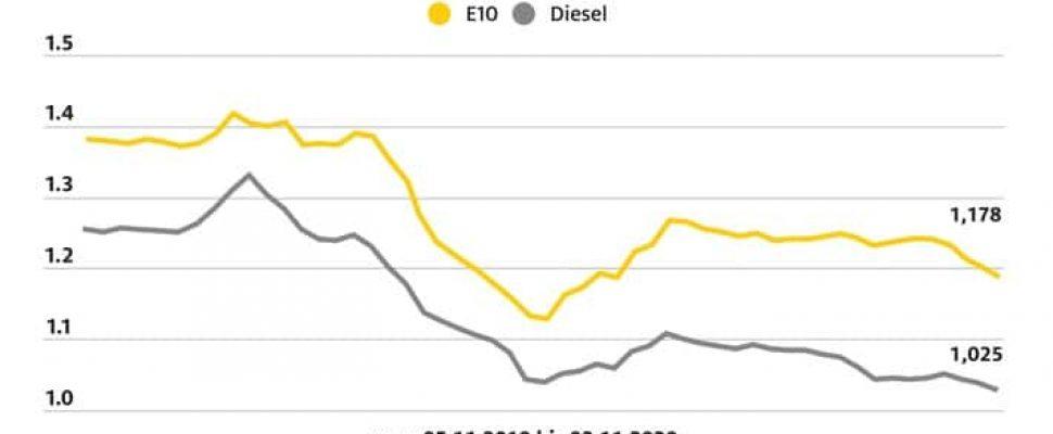 ADAC Kraftstoffpreisvergleich: Preise für Benzin und Diesel sinken
