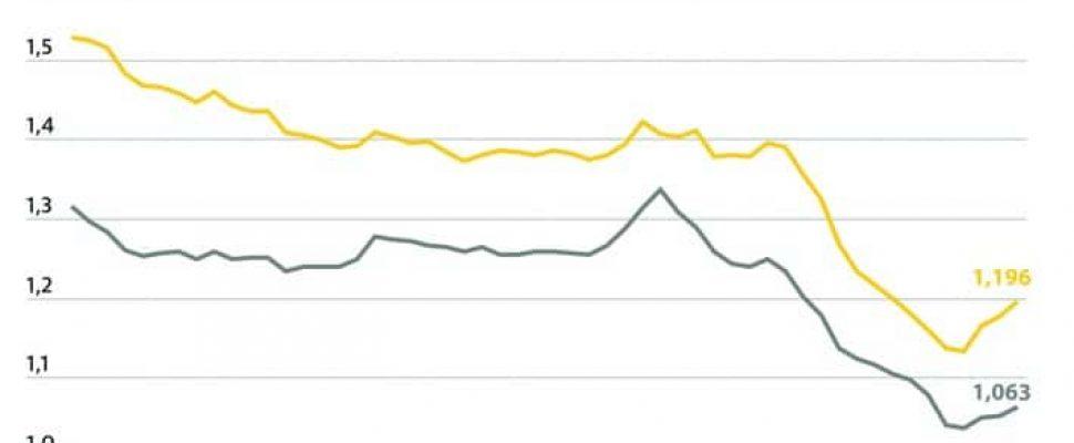 Kraftstoffpreise im Bundesdurchschnitt / Tanken dennoch deutlich billiger als vor der Coronakrise. Weiterer Text über ots und www.presseportal.de/nr/7849 / Die Verwendung dieses Bildes ist für redaktionelle Zwecke honorarfrei. Veröffentlichung bitte unter Quellenangabe: