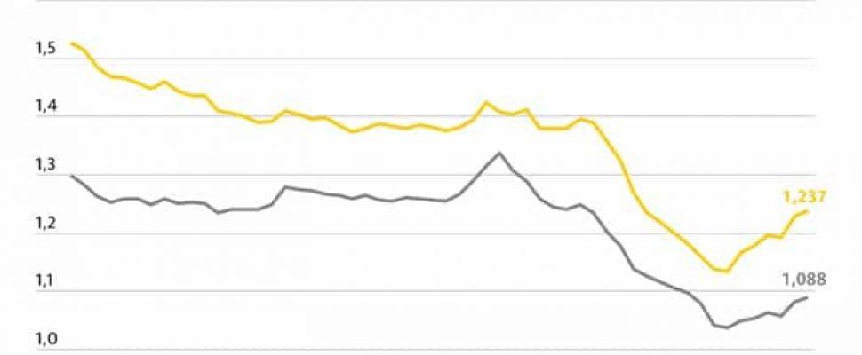 Rohölnotierungen seit April verdoppelt / Kraftstoffpreise im Bundesdurchschnitt. Weiterer Text über ots und www.presseportal.de/nr/7849 / Die Verwendung dieses Bildes ist für redaktionelle Zwecke honorarfrei. Veröffentlichung bitte unter Quellenangabe: