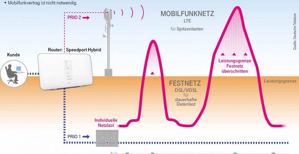 Die Hybridtechnik erklärt! | Deutsche Telekom AG