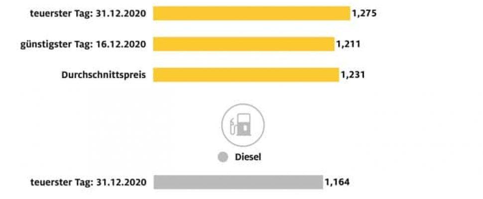 Spritpreise 2020 rund 15 Cent unter Vorjahresniveau / Günstigstes Tankjahr für Fahrer von Benzinern seit der Einführung von E10 / Diesel letztmals 2016 billiger / Kraftstoffpreise im Dezember 2020 / Weiterer Text über ots und www.presseportal.de/nr/7849 / Die Verwendung dieses Bildes ist für redaktionelle Zwecke honorarfrei. Veröffentlichung bitte unter Quellenangabe: