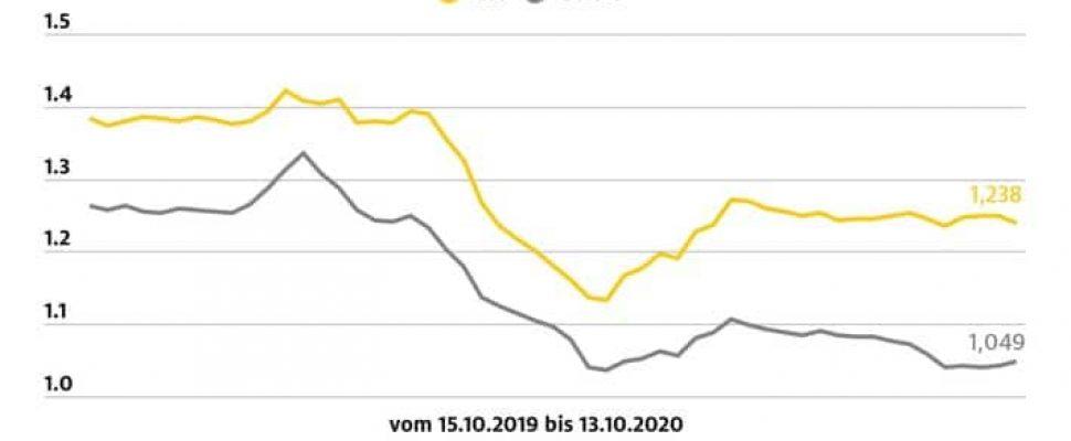 Kraftstoffpreise in Deutschland / Weiterer Text über ots und www.presseportal.de/nr/7849 / Die Verwendung dieses Bildes ist für redaktionelle Zwecke honorarfrei. Veröffentlichung bitte unter Quellenangabe: