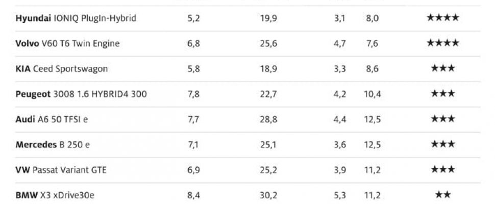 Plug-in-Hybrid-Vergleich im ADAC Ecotest: Nur zwei von zehn sind spitze