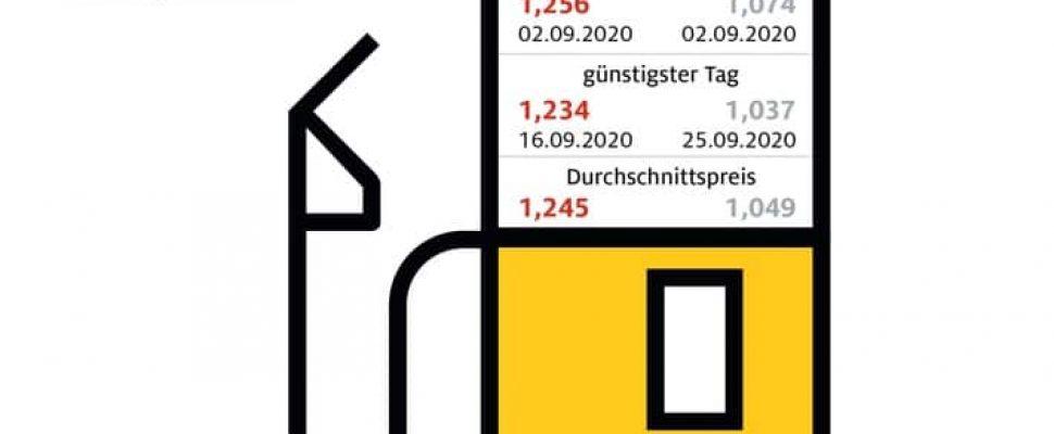 Diesel-Fahrer profitieren von Ölpreisrückgang / Benzinpreis gegenüber August kaum verändert / ADAC: 2020 könnte günstigstes Tankjahr seit 2016 werden / Kraftstoffpreise in Deutschland im September 2020 / Weiterer Text über ots und www.presseportal.de/nr/7849 / Die Verwendung dieses Bildes ist für redaktionelle Zwecke honorarfrei. Veröffentlichung bitte unter Quellenangabe: