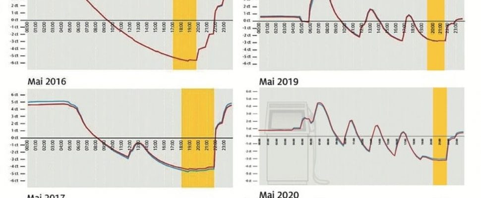 Saving potential for refueling is getting bigger / ADAC evaluation: Depending on the time of day, prices differ by up to eleven cents / Most expensive point in the morning at 7 a.m. / 2015 to 2020: The daily course of fuel prices has changed. Regardless of all price peaks remains recognizable