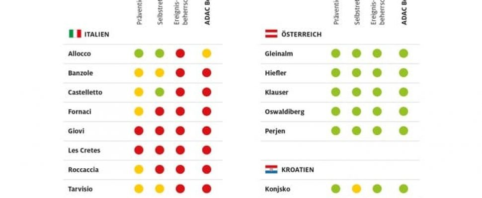 ADAC Tunnel-Inspektion 2020: Die Ergebnisse im Überblick. Weiterer Text über ots und www.presseportal.de/nr/7849 / Die Verwendung dieses Bildes ist für redaktionelle Zwecke honorarfrei. Veröffentlichung bitte unter Quellenangabe: